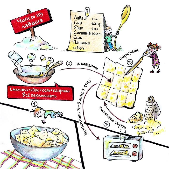 Рисованные рецепты: Чипсы из лаваша